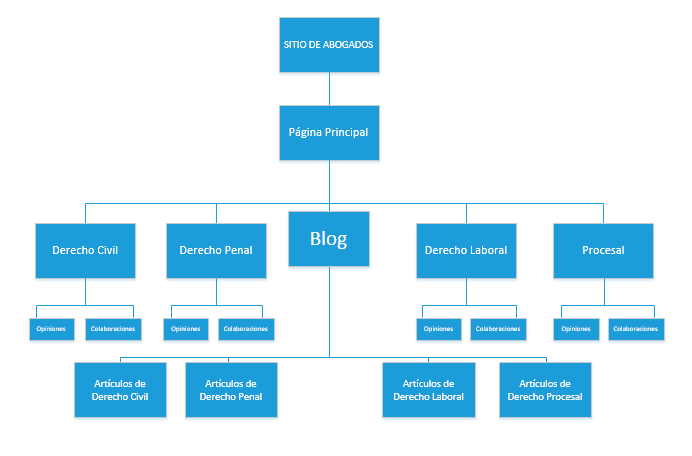 jerarquia de contenidos