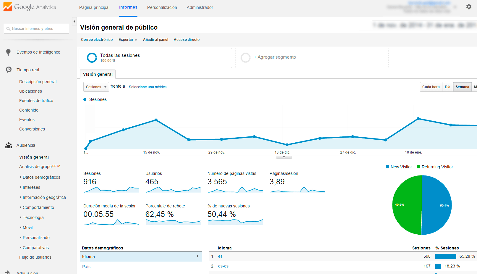 audiencia google analytics