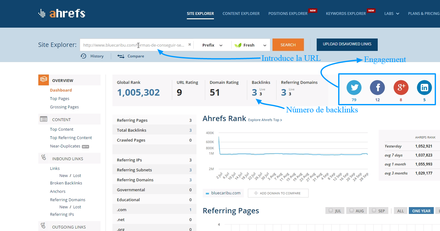 Análisis de backlinks con ahref