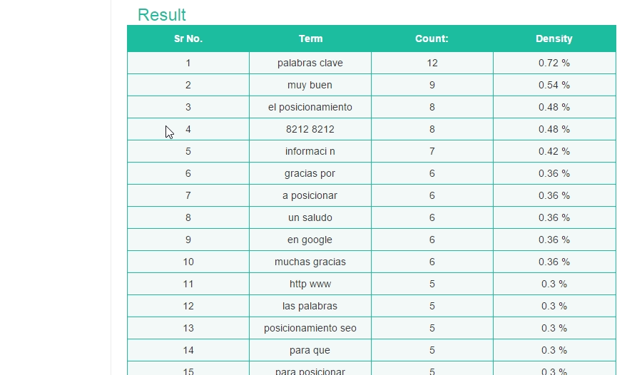 Informe de keyword density tool