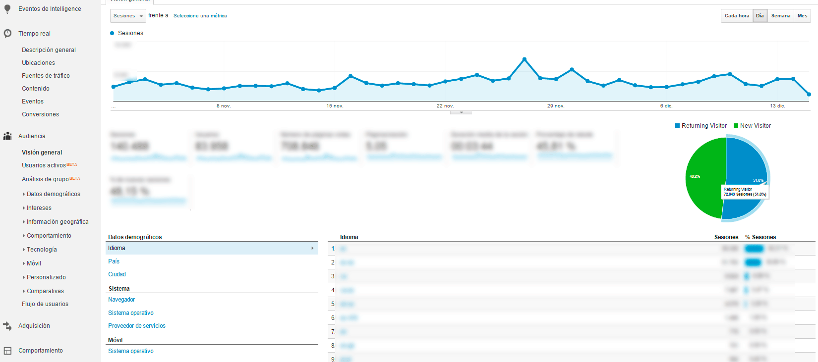 Volumen de tráfico de tu blog en google analytics