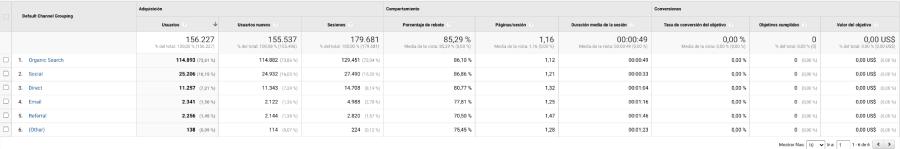 adquisicion canales google analytics