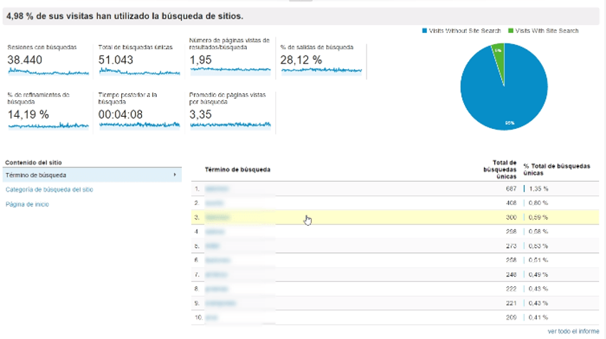 busquedas internas google analytics informe
