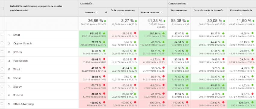 categorias del sector 2 google analytics