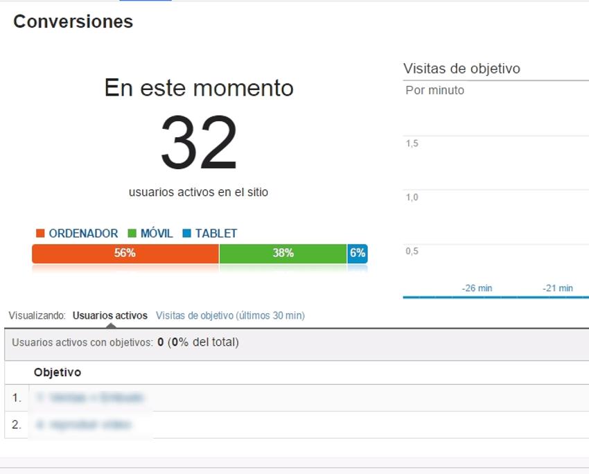 conversiones tiempo real google analytics
