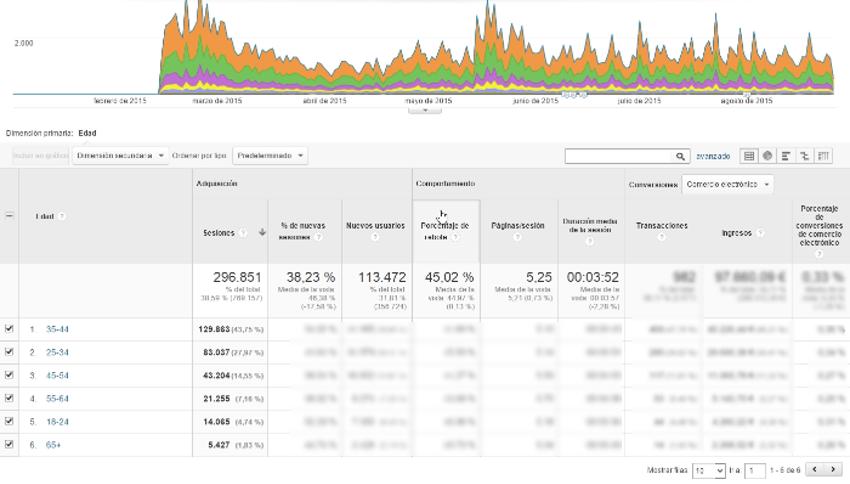 datos demograficos google analytics 2