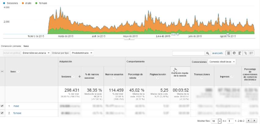 datos demograficos google analytics 3
