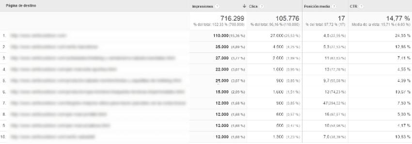 informe 7 google analytics