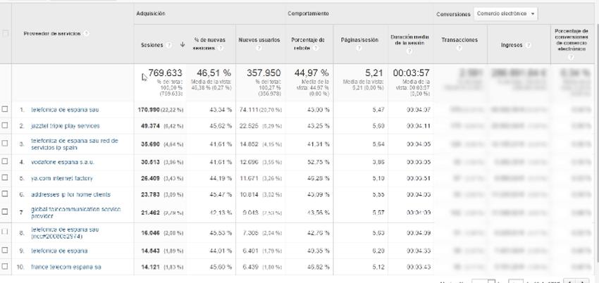 informe de red google analytics