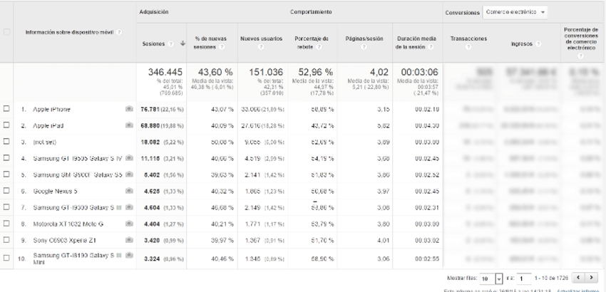 informe dispositivos moviles google analytics