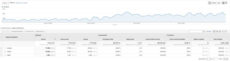 informe general dispositivos google analytics