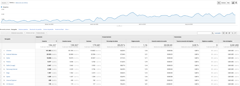 informe navegador web google analytics
