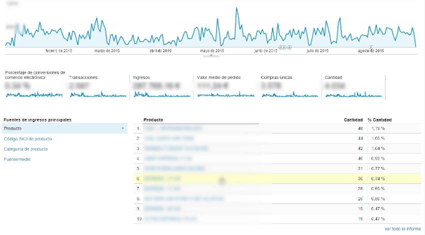 informe objetivos google analytics