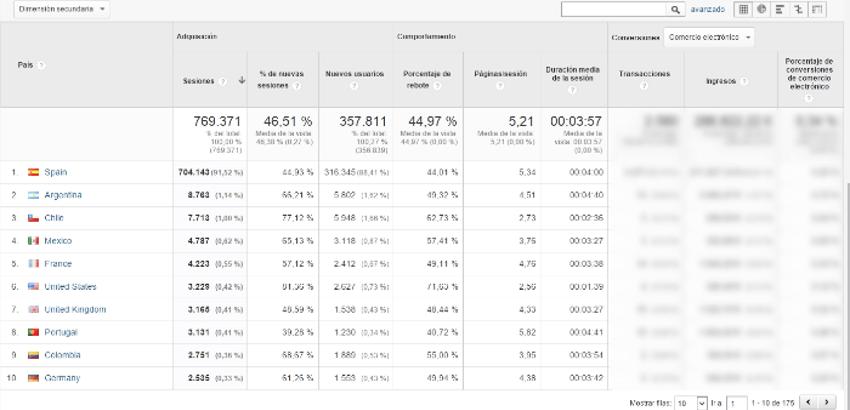 informe ubicacion google analytics 2