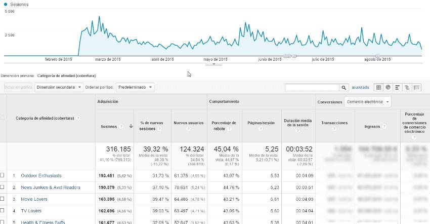 intereses google analytics 2