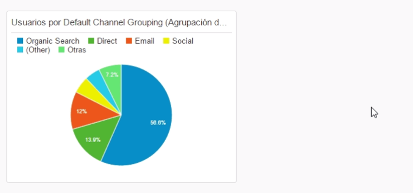 metrica circular widget google analytics