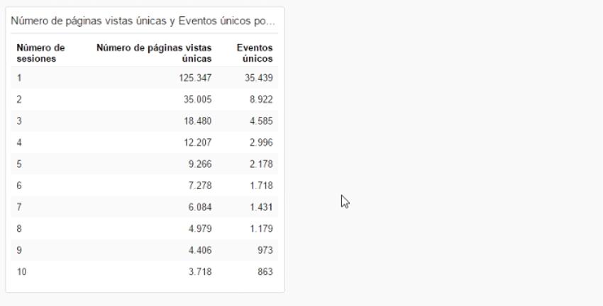 metrica tabla widget google analytics