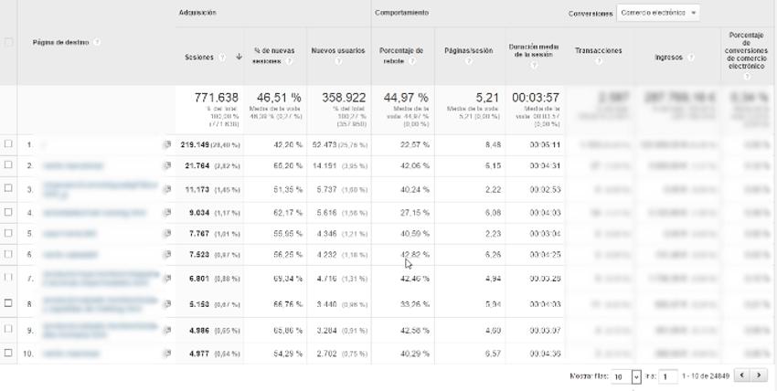 pagina de destino google analytics