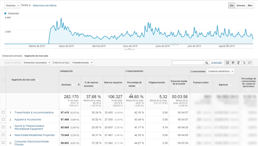 segmentos de mercado google analytics